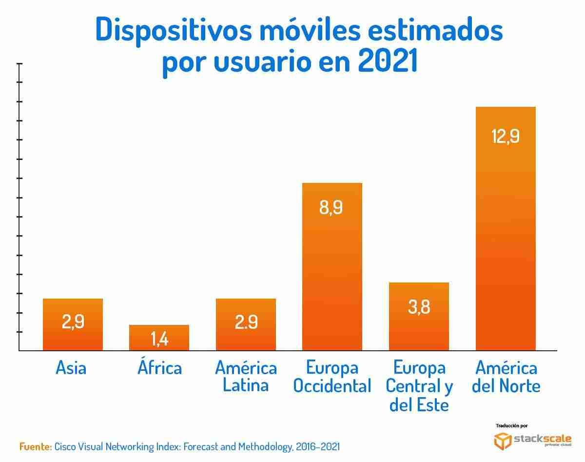 Dispositivos móviles estimados por usuario en 2021