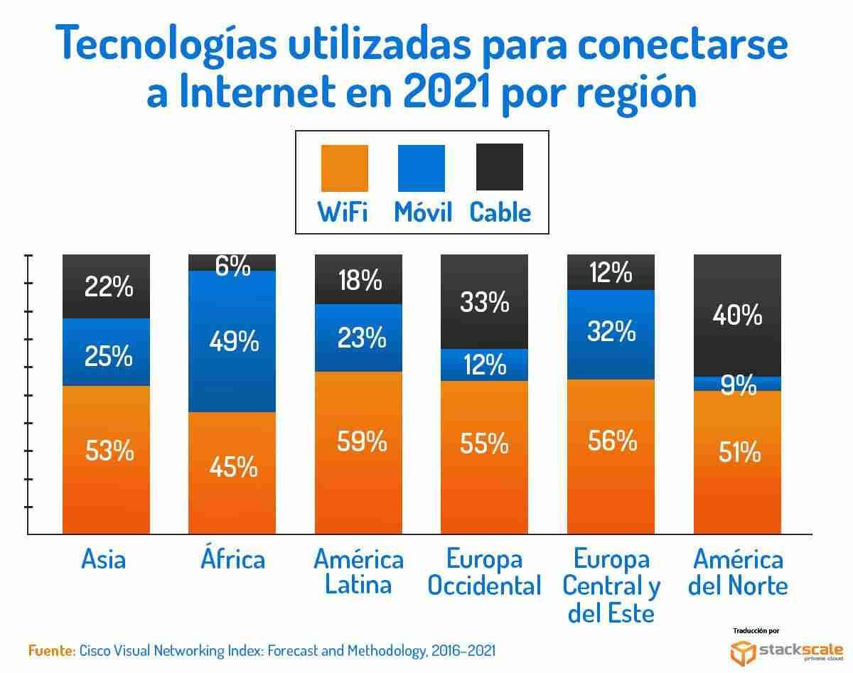 Tecnologías utilizadas para conectarse a Internet en 2021 por región