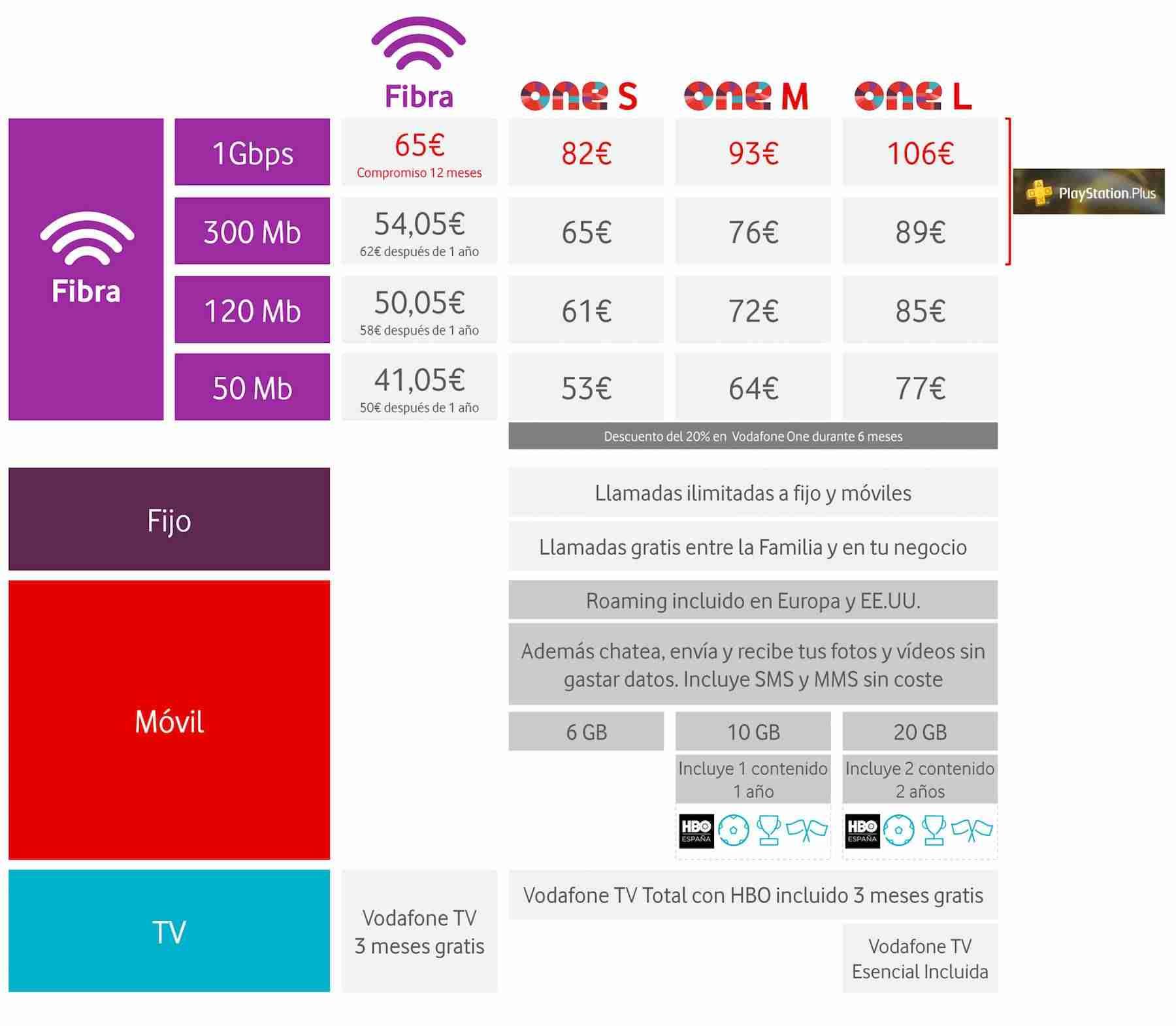 Comparativa de Tarifas vodafone España con 1 Gpbs