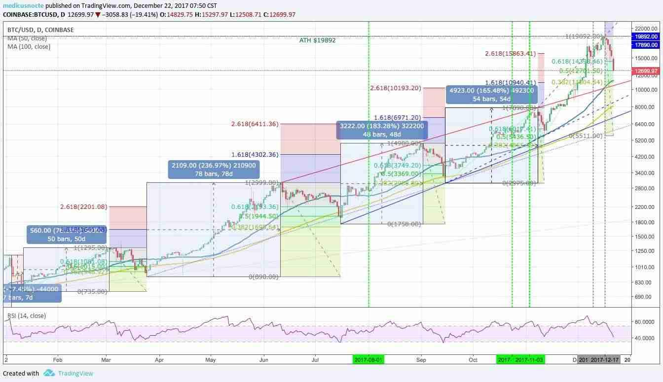 Gráfica de Evolución Bitcoin