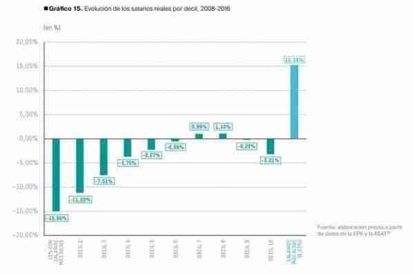 Evolucion-salarios-reales-decil_EDIIMA20180122_0160_19