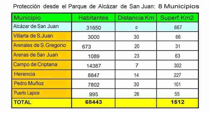 Listado municipios cubiertos por Parque de bomberos de Alcázar