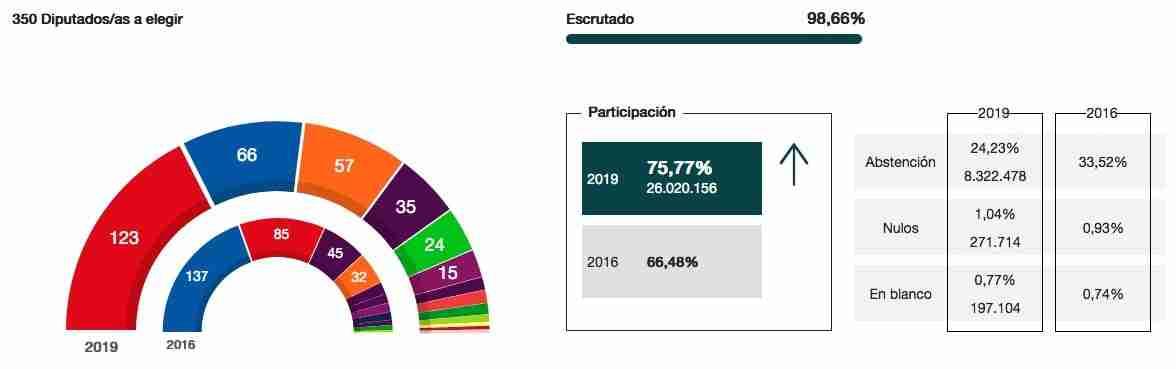 Resultados y seguimiento de las Elecciones generales 28A 1