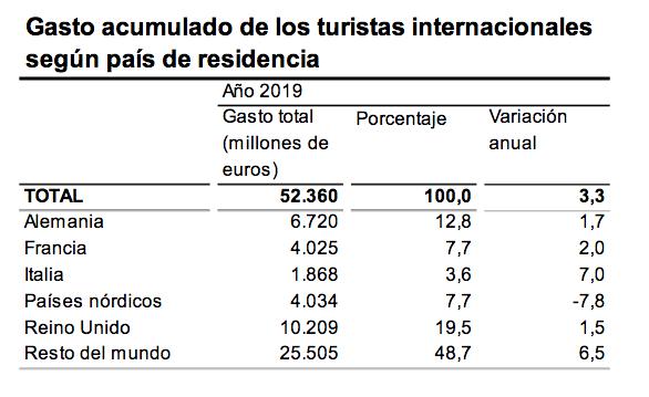 Gasto acumulado de los turistas internacionales según país de residencia