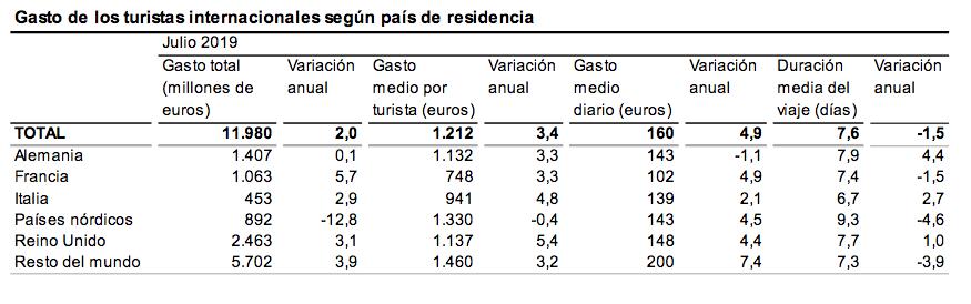 Gasto de los turistas internacionales según país de residencia
