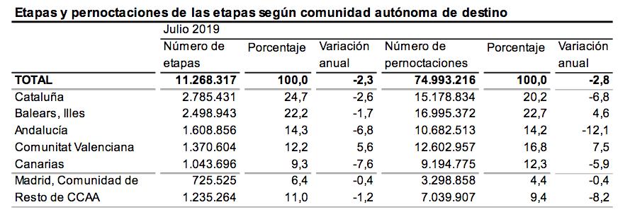 Etapas y pernoctaciones de las etapas según comunidad autónoma de destino