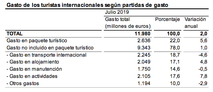 Gasto de los turistas internacionales según partidas de gasto