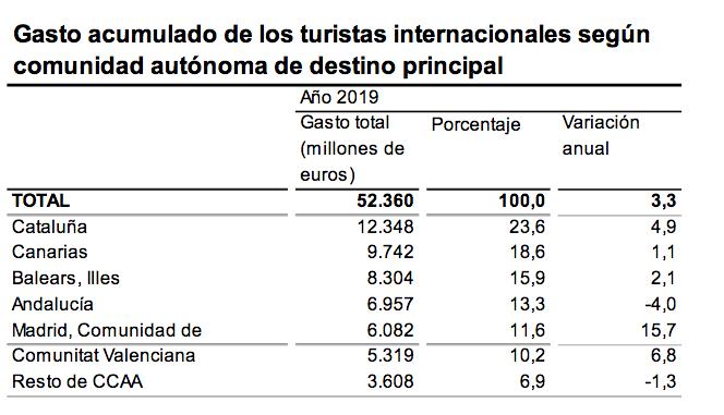 Gasto acumulado de los turistas internacionales según comunidad autónoma de destino principal