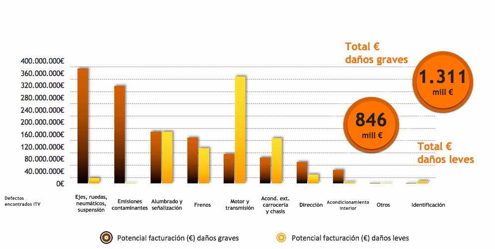Gráfico 2. ¿Cuáles son los daños que más aportan a la posventa?. Fuente: solera