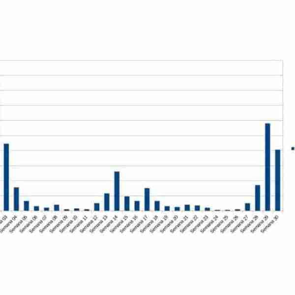 Manzanares pasa a 81 nuevos positivos por COVID-19 y se mantiene en nivel de riesgo extremo