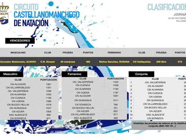 El C.N. Alcázar se pone segundo del Grupo B del Circuito Castellanomanchego de natación